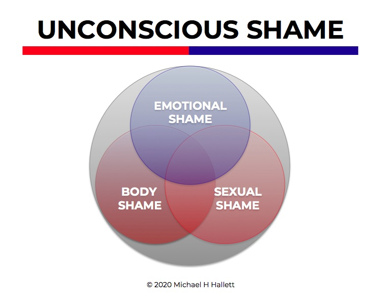 Three kinds of unconscious shame