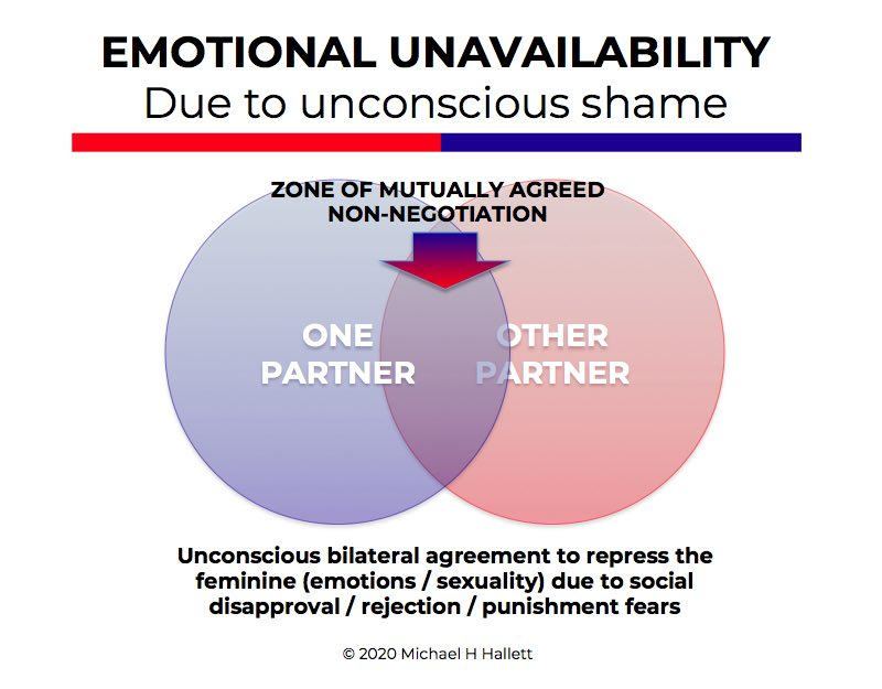 What is emotional unavailability?