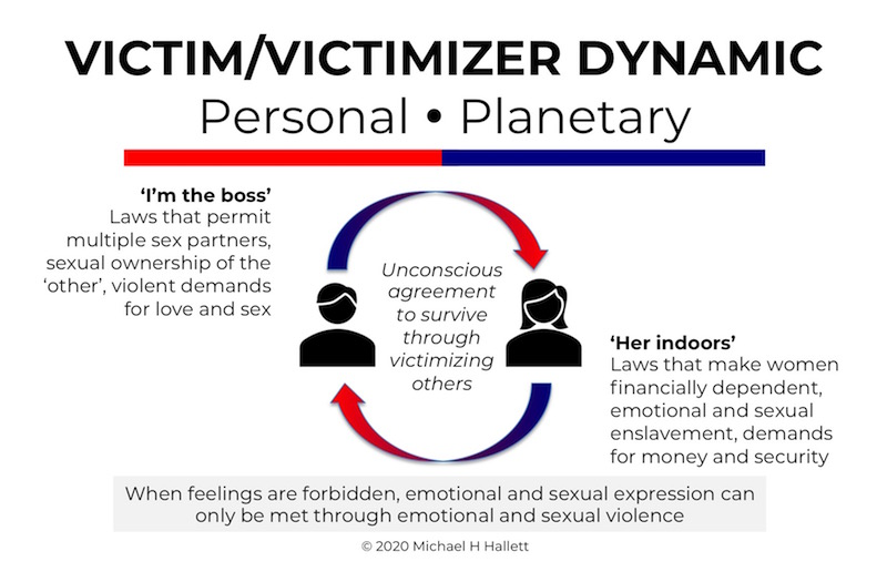 Victim/victimizer dynamic