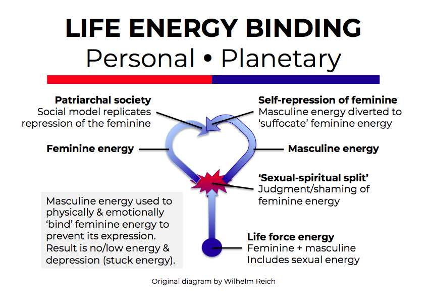 Patriarchal Operating System - Life energy binding